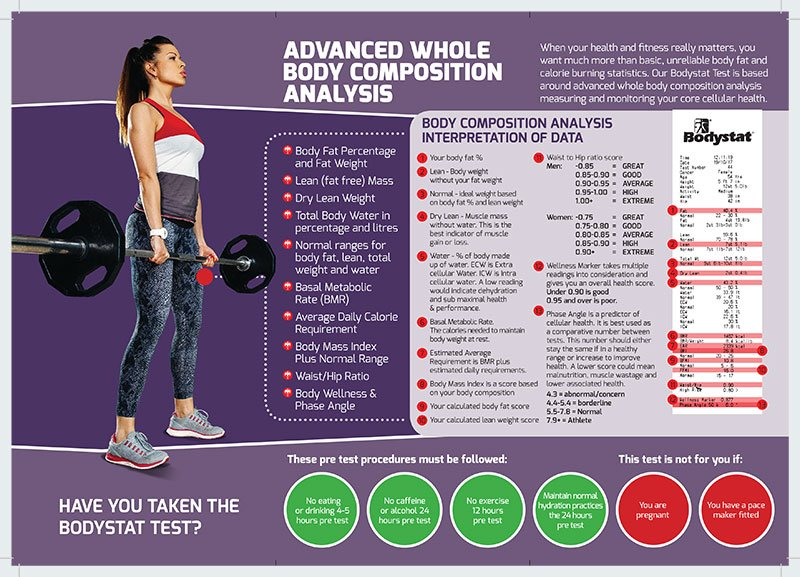 Advanced Whole Body Composition Analysis Infographic